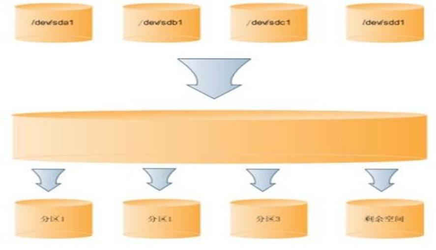 Linux系统LVM磁盘扩容(XFS文件系统)