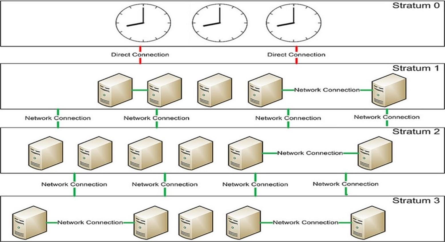 CentOS 6.9搭建NTP服务器