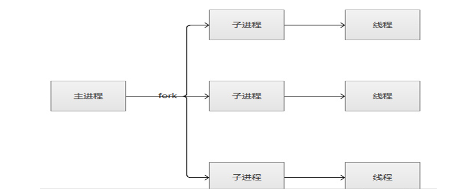 Apache的三种MPM模式比较:prefork、worker、event