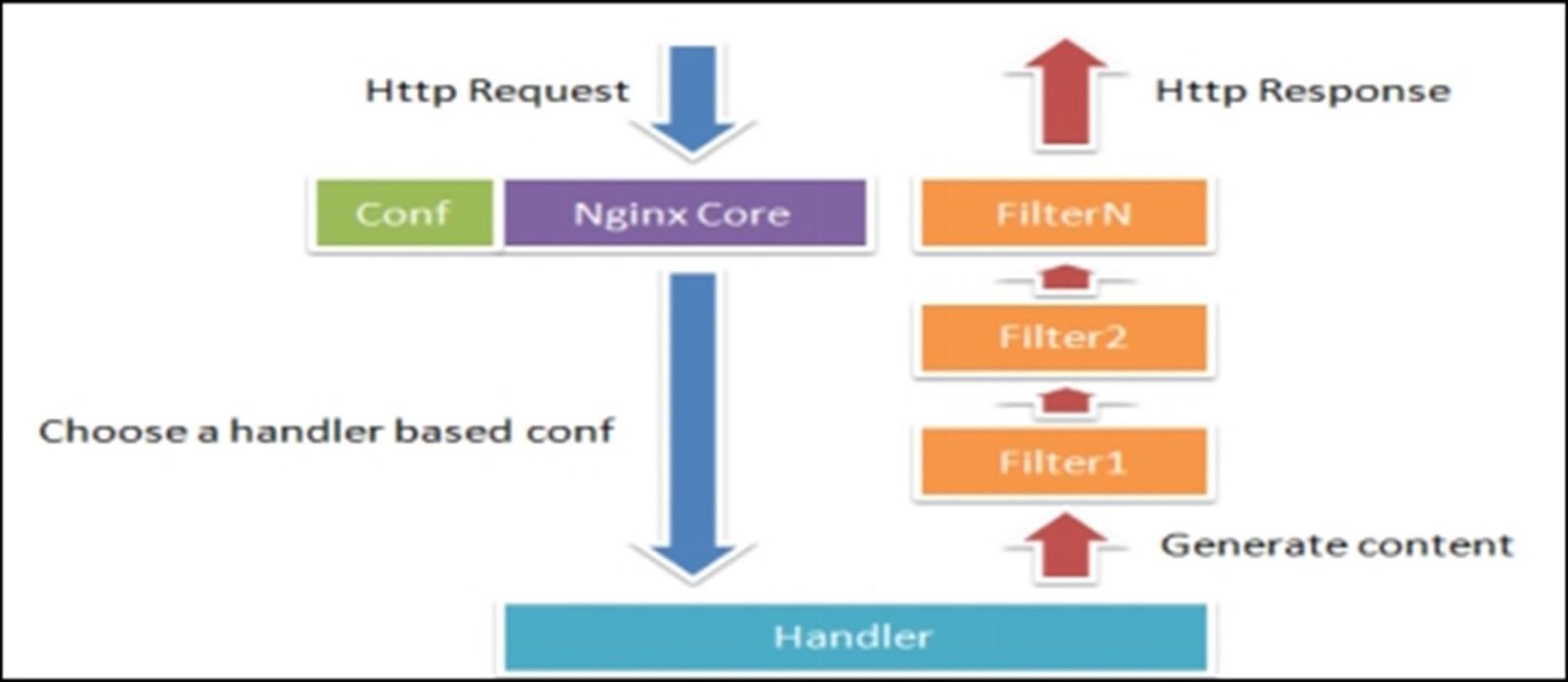 Nginx WEB服务器入门简介及安装
