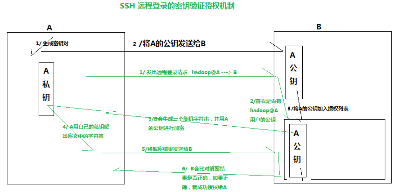 SSH免密钥认证配置