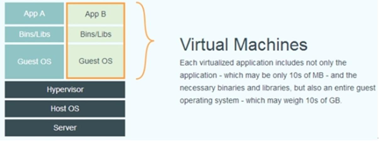 Docker虚拟化技术