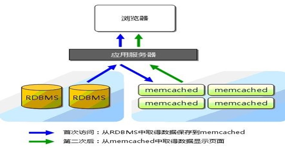 Linux服务器安装Memcached