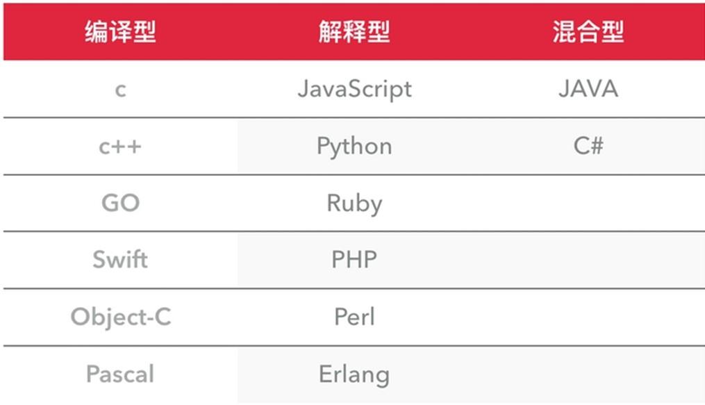 Python 基础一