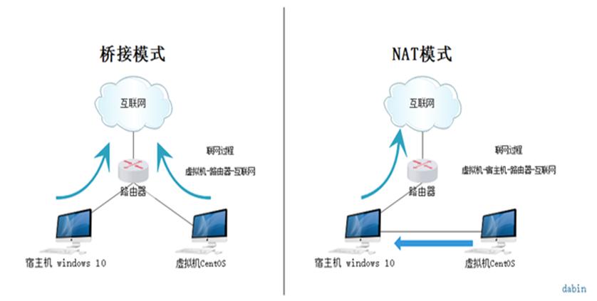 VMware ESXI 6.5安装