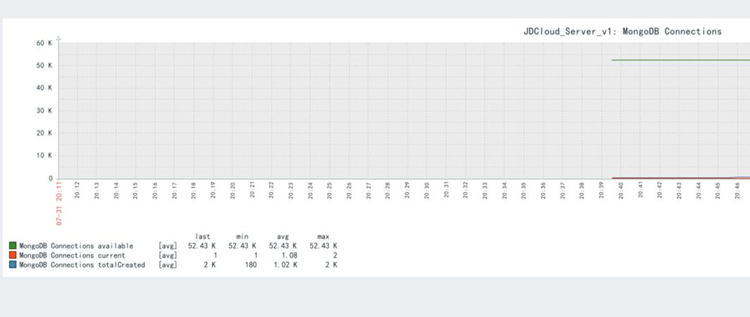 Zabbix监控MongoDB性能状态