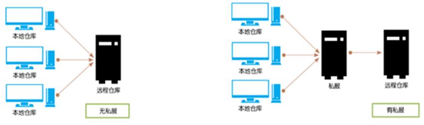 Docker安装Nexus 3私服仓库