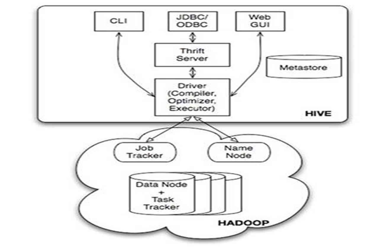 Linux安装Hive数据仓库工具