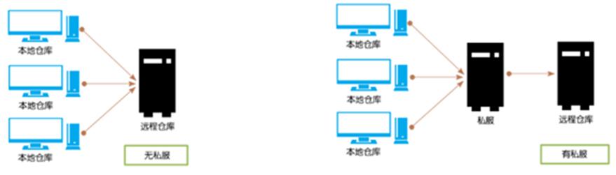 Nexus 3配置阿里云仓库